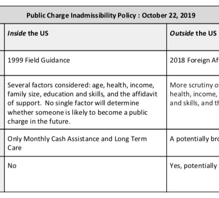 What is the Public Charge Inadmissibility Test?