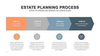 Estate Planning Process JPEG (2002).JPG