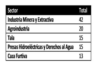 La Defensa del Derecho Humano al Medio Ambiente en América Latina
