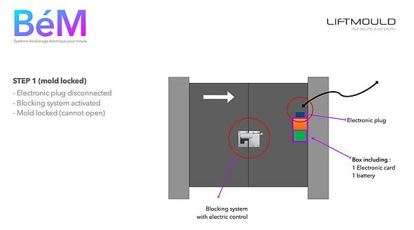 Mold locked - BEM Liftmould.png