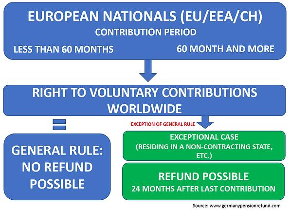 German Pension Refund for Europeans - El