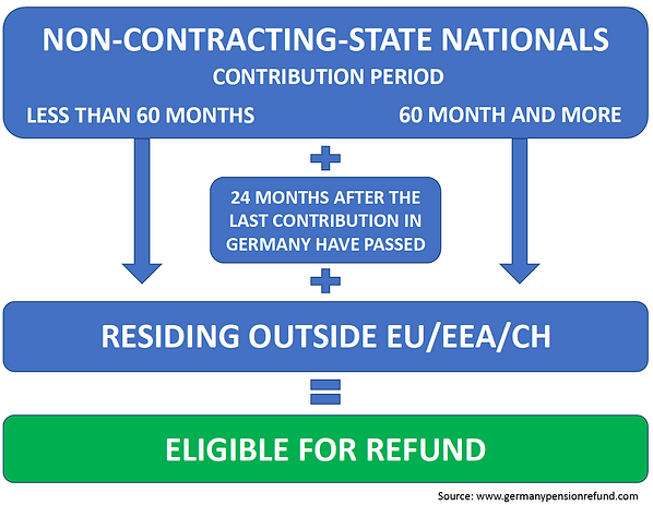 Germany Pension Refund Non-Contract Stat