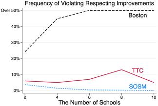 Improving Schools through School Choice