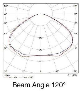 Mars High Bay Photometric Diagram
