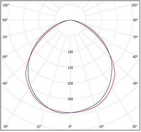 CANOPY LIGHT  Photometric