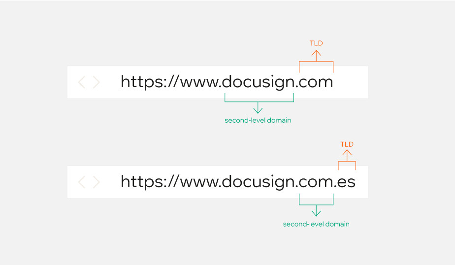 What is a second-level domain? Second-level domain structure