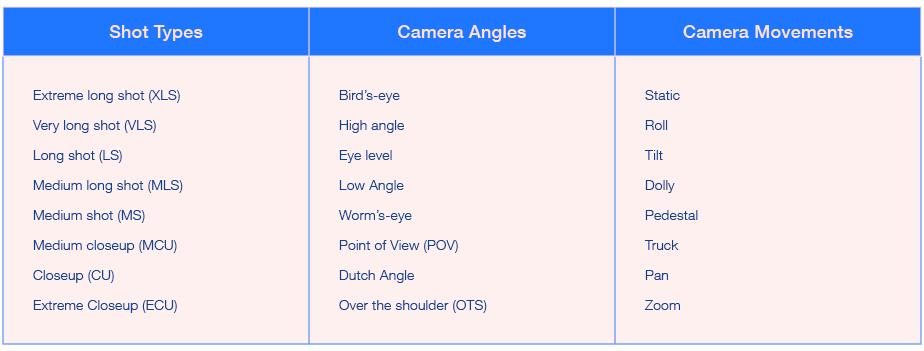 video shot types camera angles camera movements
