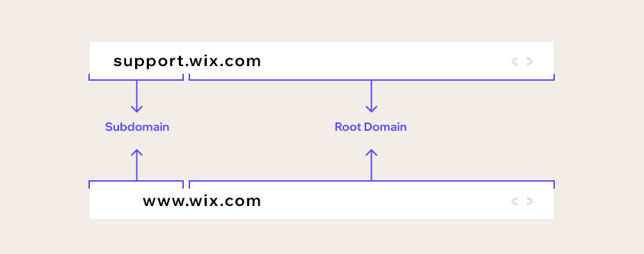 subdomain example and uses