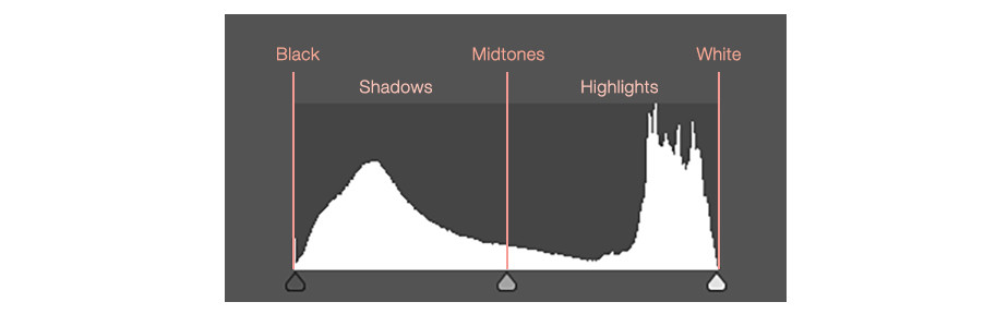 photography histogram sections