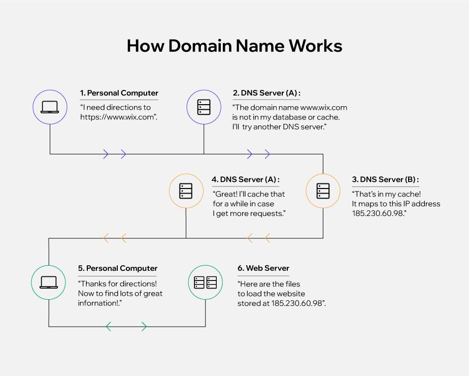 How do domain names work? DNS process