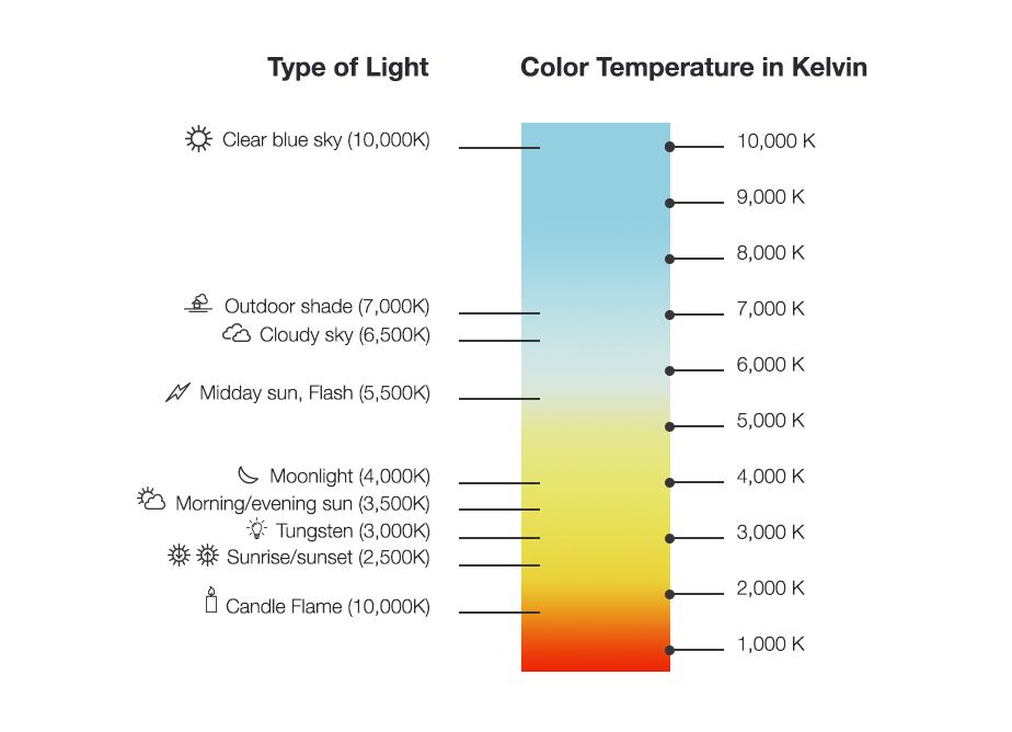 photography light temperature graph