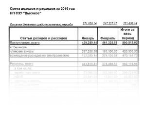 Отчет о доходах и расходах за 2016 год