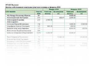 Отчет по оплатам собственников земельных участков за январь и февраль 2016: