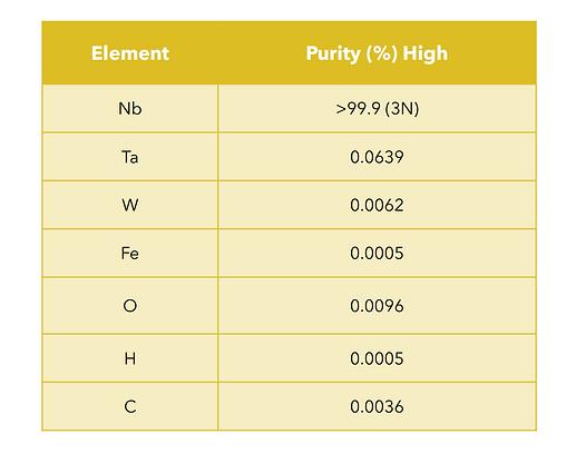 niobium-table.png