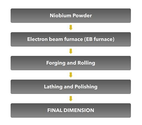 niobium-process.png