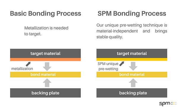 Spm bonding process