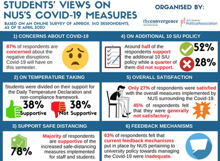 [Survey Results] Students' Views on NUS's Covid-19 Measures