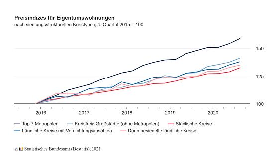 wohnimmobilien-eigentumswohnungen.png