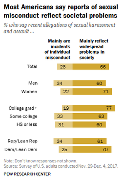 Pew Research Poll: December 7, 2017:
