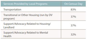Domestic Violence Counts: 12th Annual Census Report