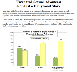 ABC News/Washington Post Poll: Sexual Harassment; Tuesday, Oct. 17, 2017