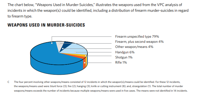 WEAPONS USED IN MURDER-SUICIDES