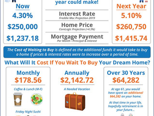 What Will It Cost You If You Wait To Buy Your Home?