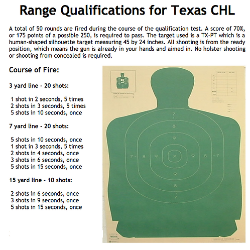 Online LTC + Range Proficiency