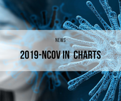 2019-nCoV in Charts