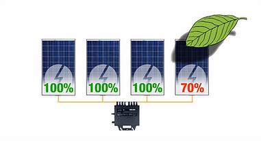 Sombreamento Sistema Fotovoltaico Microinversor