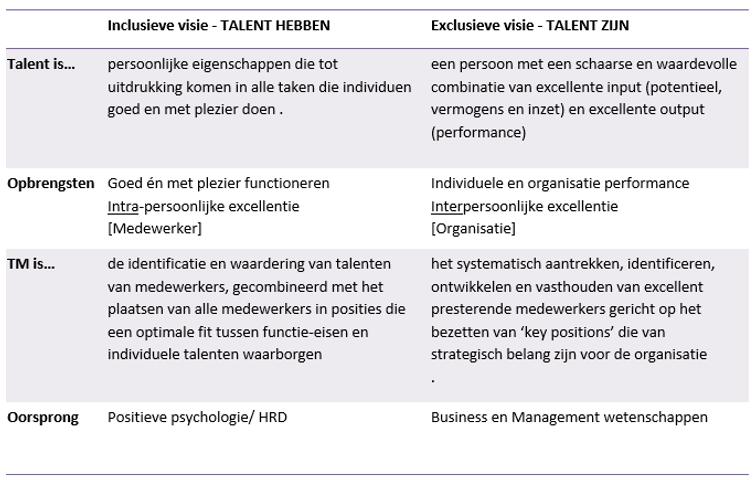 inclusieve en exclusieve visie talent -