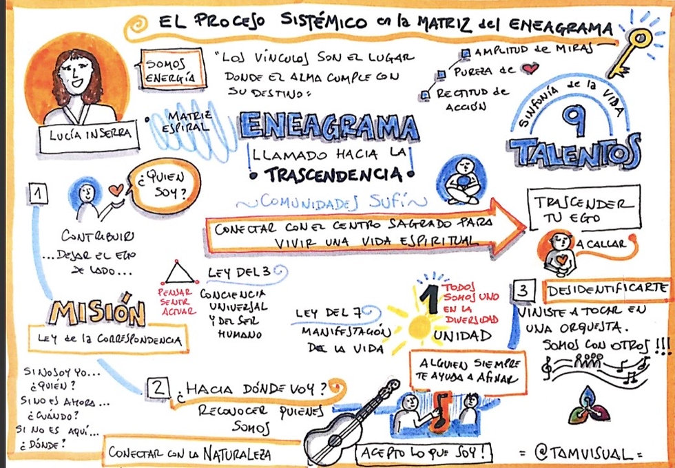 Infografía_Lucia_Inserra_Eneagrama_Sis