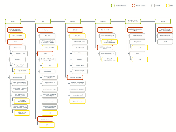 Optum WHT Sitemap.png