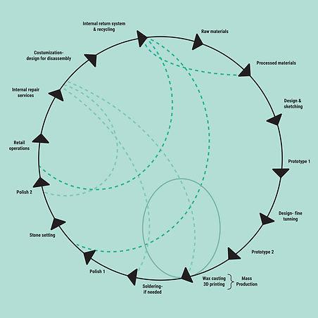 The circular jewelry model.jpg