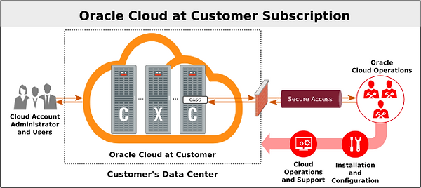 Oracle Exadata Cloud At Customer