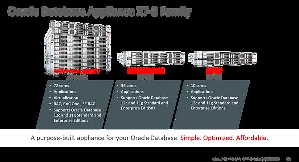 Oracle Database Appliance (ODA)