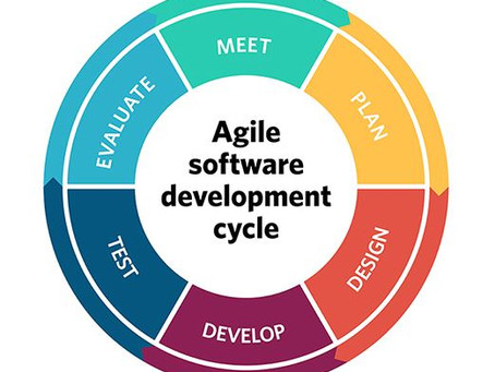 Agile with Shopify Development