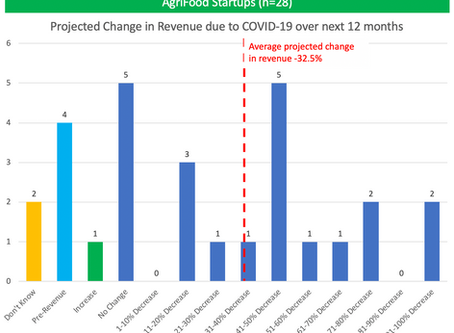 AgriFood Tech Startups & The COVID-19 Crisis