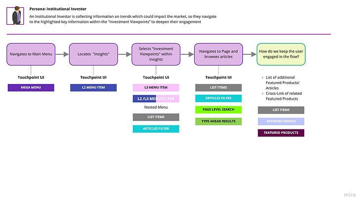 Future State Task Flows - Institutional Investor 03.jpg