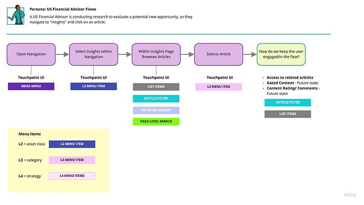 Future State Task Flows - US Financial Advisor 01.jpg