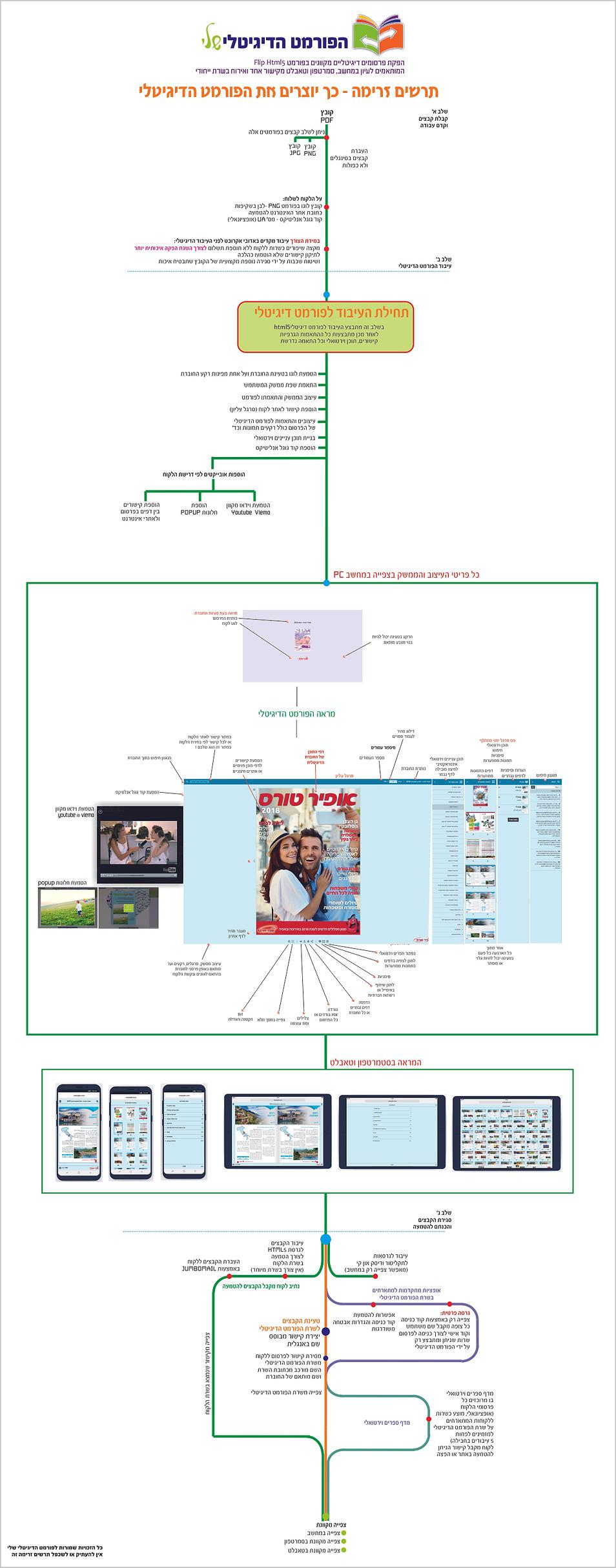 תרשים זרימה משודרג2.jpg