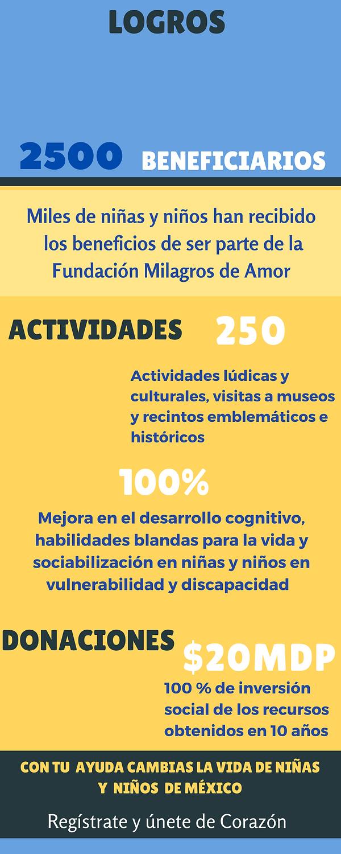LOGROS MILAGROS DE AMOR 10 AÑOS .png
