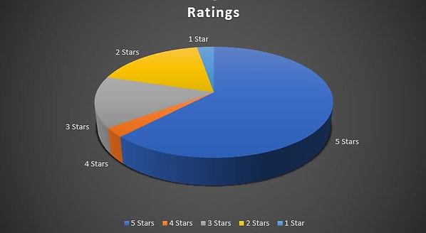 Huwaei Nova 7i User's Ratings