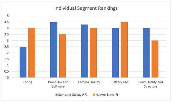 Individual segment rating graph
