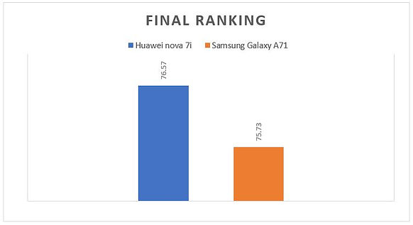 Final ranking