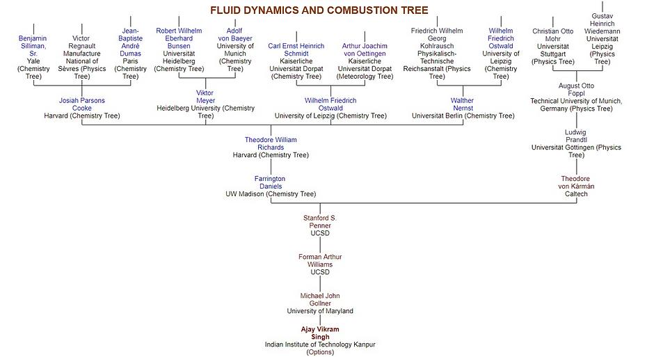 Academic Family Tree.tif