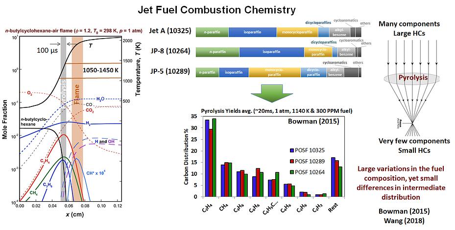 Jet Fuel Combustion Chemistry.png