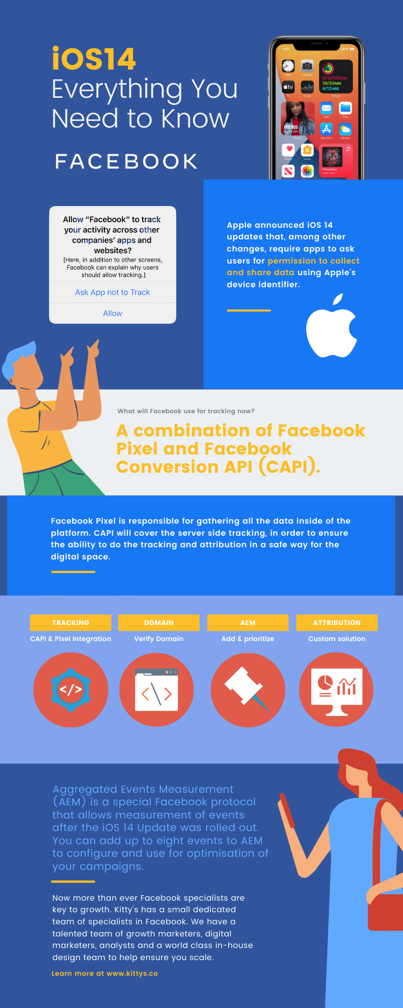 iOS14 Everything you need to know - Facebook