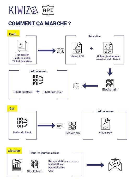 Schéma de fonctionnement de l'API KIWIZ