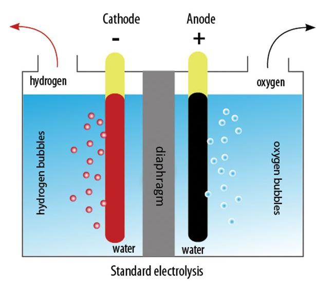 hho electrolysis